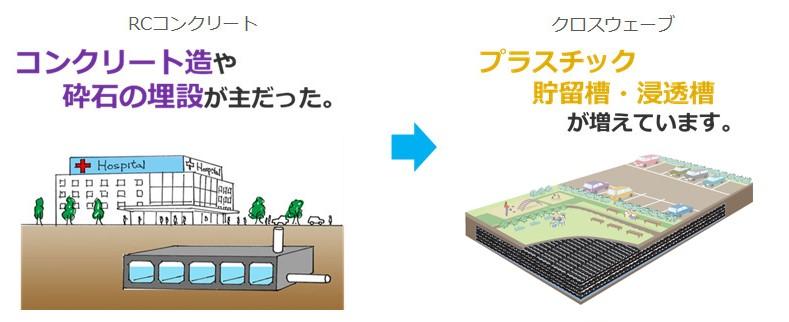 高い空隙率で都市型洪水を防ぐプラスチック貯留材「クロスウェーブ」